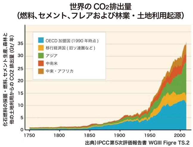 二酸化炭素の排出量の推移