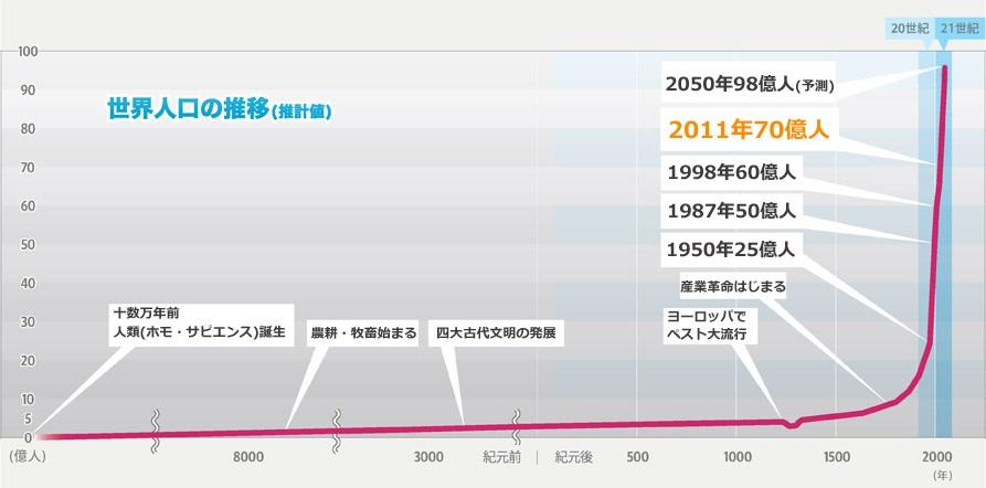 世界の人口の推移