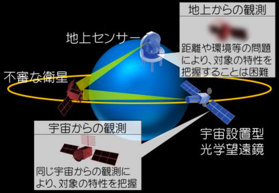 宇宙設置型光学望遠鏡の整備