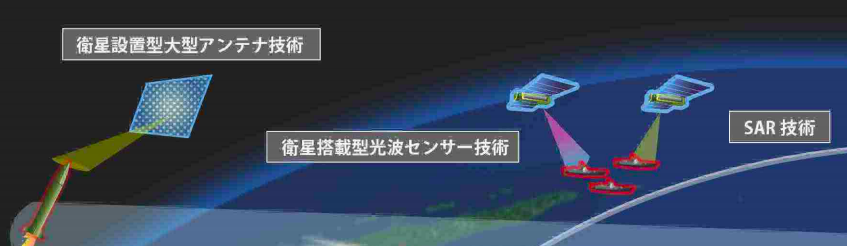研究開発ビジョンの衛星